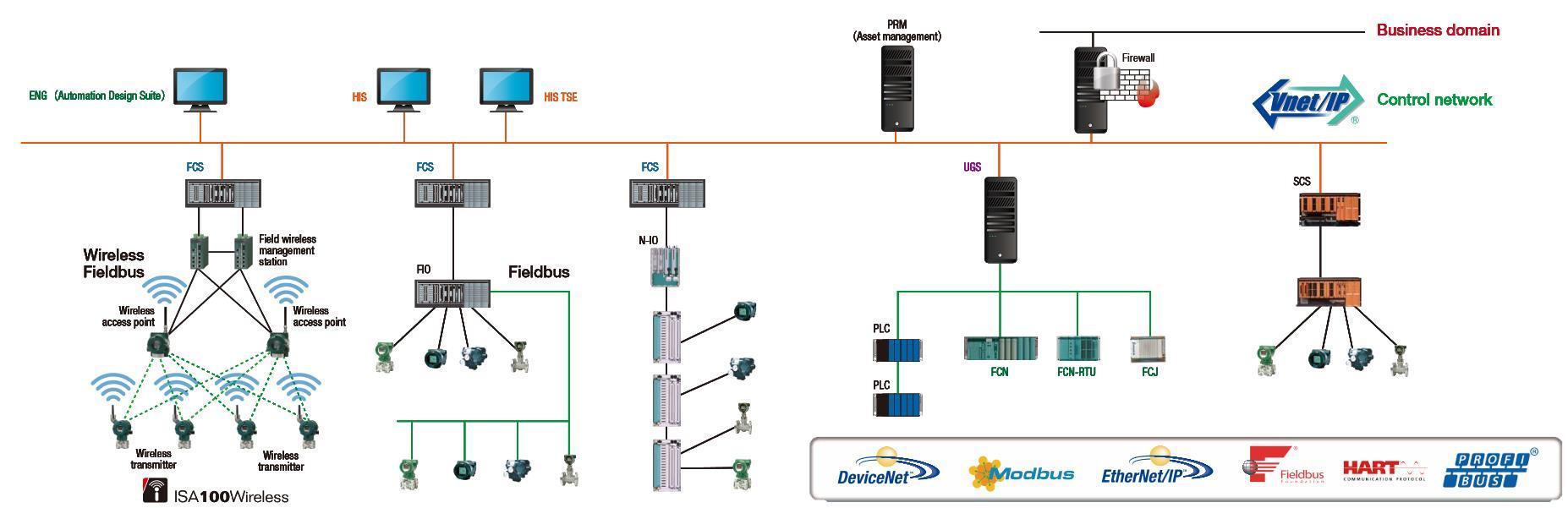 Migración de Sistemas Distribuidos De Control